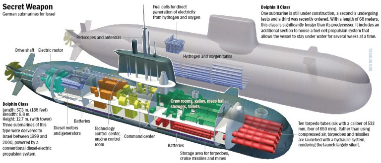 dolphin_class_submarine