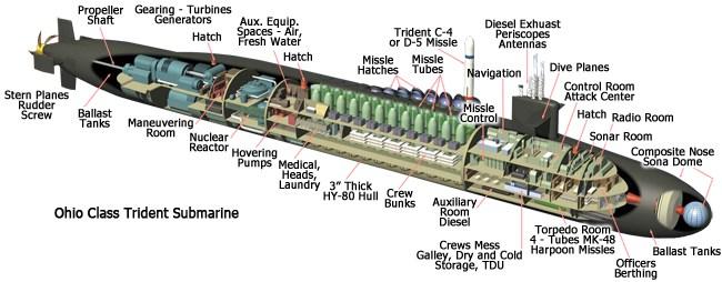 ohio_class_submarines