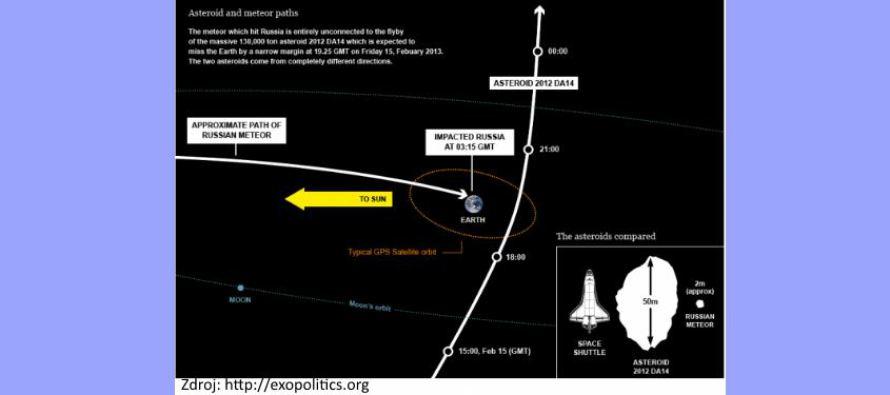 Byl meteorit zbraní USA testující a varující ruské lídry?