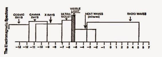 elektromagneticke_spektrum