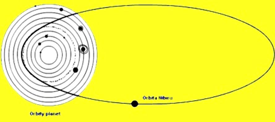 Nibiru z pohledu astrologie – začátek výzkumu